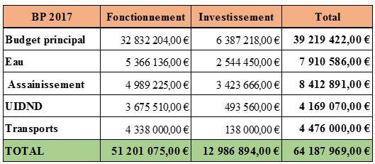 tableau-budget